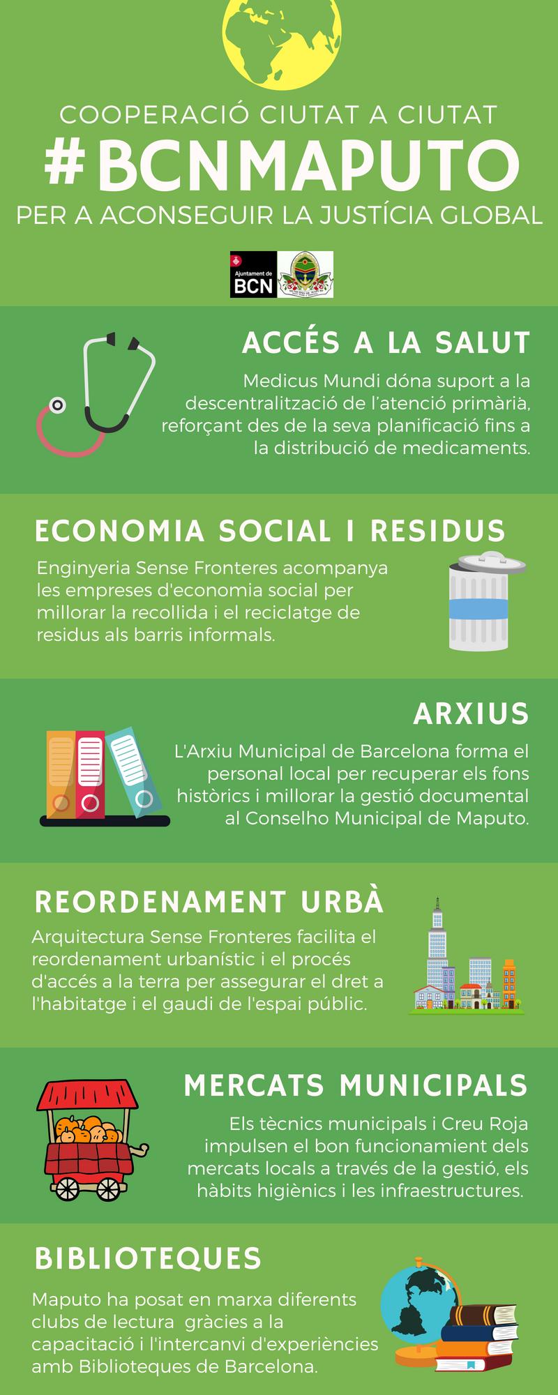 BCNMaputo infografia